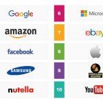 IPSOS 2016_Most Influential Brands