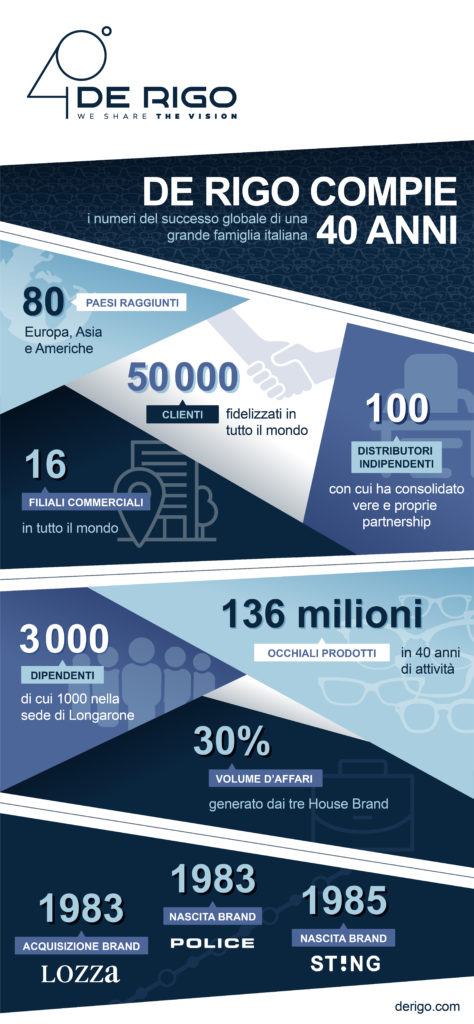 Infografica 40 anni di De Rigo