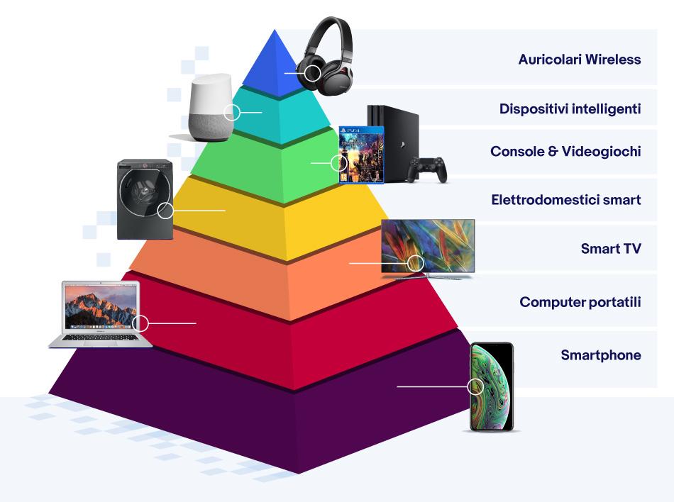 eBay - Piramide bisogni Tech
